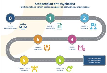 Stappenplan antispsychotica