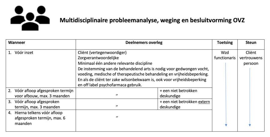 Stappenplan multidisciplinaire probleemanalyse, weging en besluitvorming OVZ