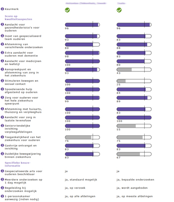 Vergelijking resultaten keurmerk seniorvriendelijk ziekenhuis