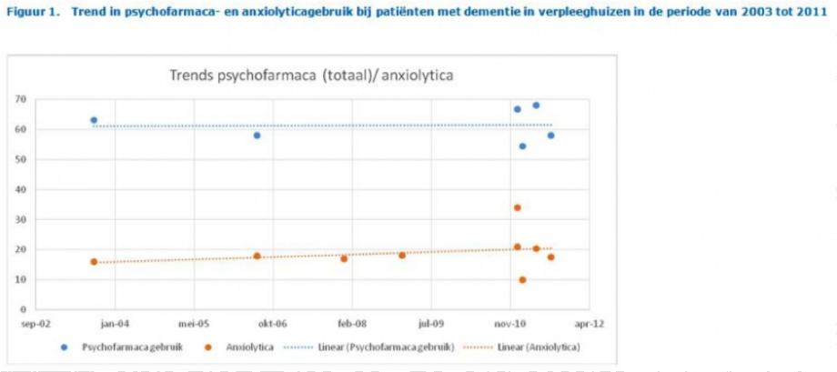 afbeelding Trends in psychofarmaca 1