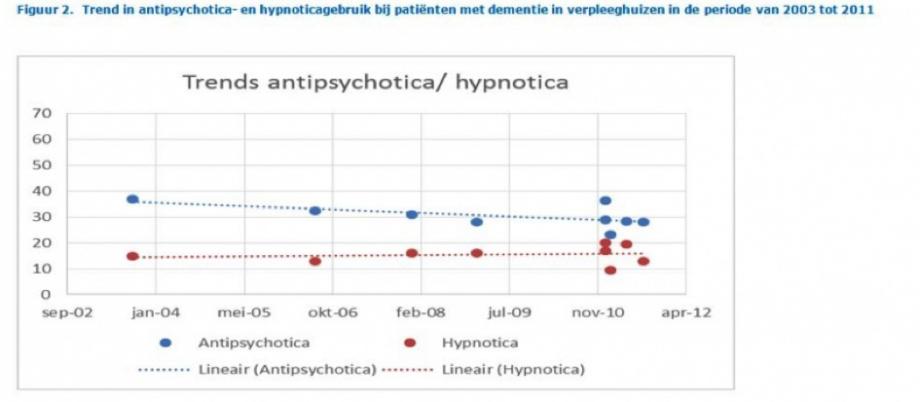 afbeeelding Trends in psychofarmaca 2